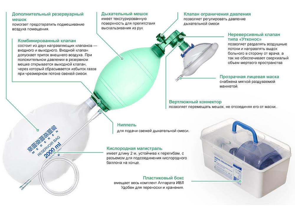 «Аппарат искусственной вентиляции легких Mederen, Израиль
